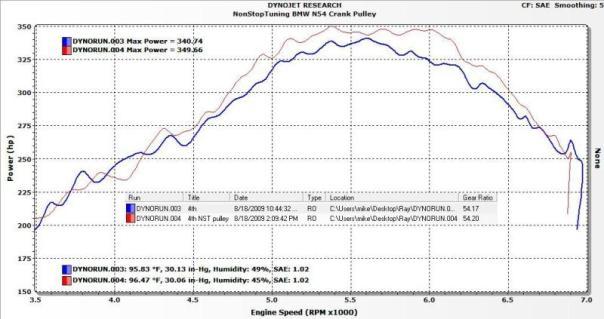 NST BMW 135i / 335i N54 Crank Pulley HP Chart