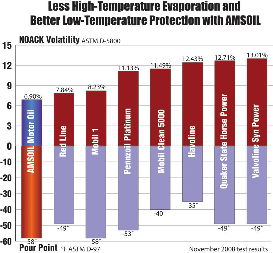 Nonstoptuning 39 s amsoil oil change super pack nissan for Motor oil grade chart