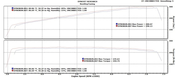 NST (red) vs OEM (blue) Horsepower & Torque Curves