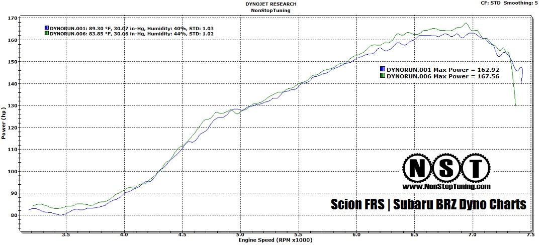 NonStopTuning Scion FRS | Subaru BRZ Pulley Dyno Testing | NonStopTuning