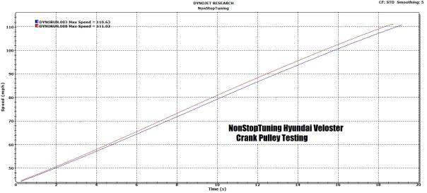 Better Throttle Response
