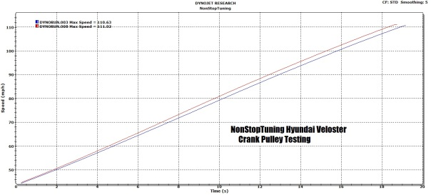 Better Throttle Response