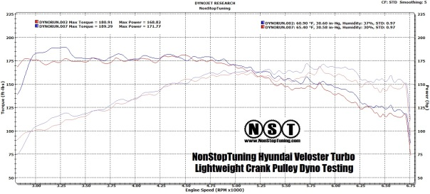 NST Veloster Turbo Dyno